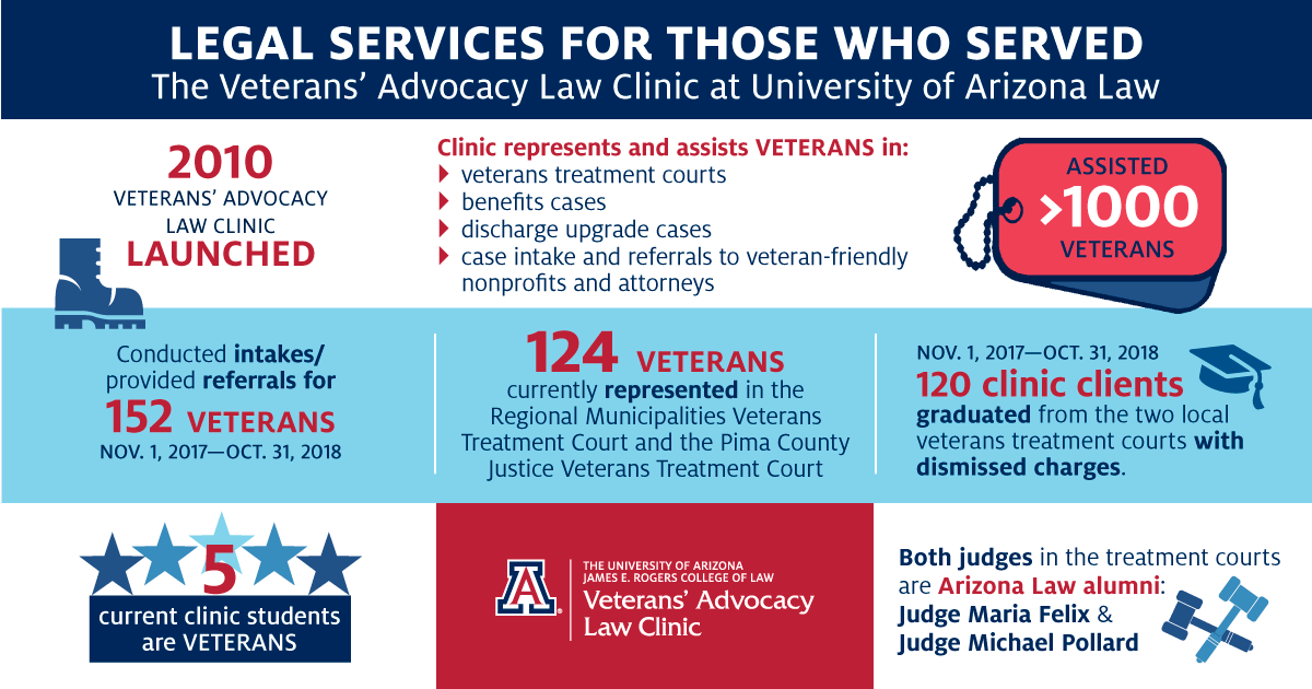 Veterans' Advocacy Law Clinic Statistics
