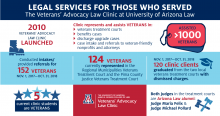 Veterans' Advocacy Law Clinic Statistics