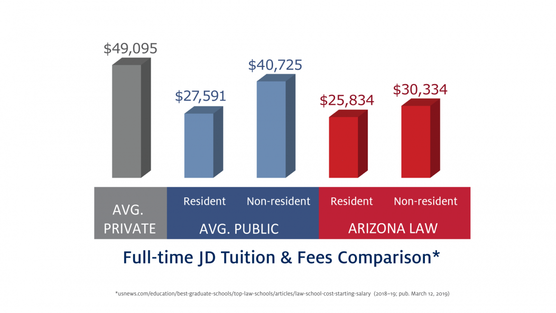 Bar graph comparing law school tuition rates